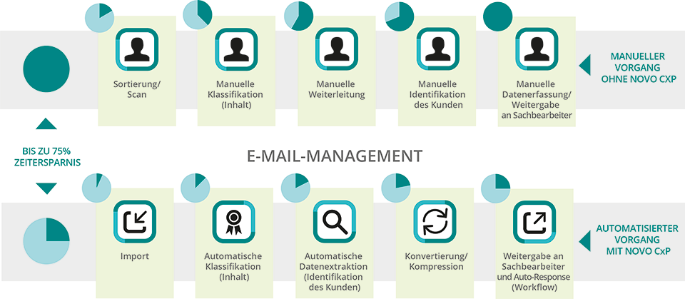 emailmanagement de 960