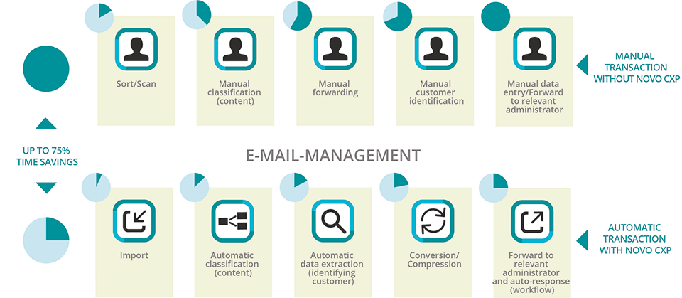 emailmanagement en 960